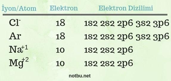 izoelektronik ne demek
