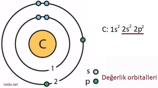 Değerlik elektron sayısı nedir