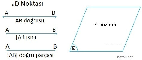 Geometride temel kavramlar