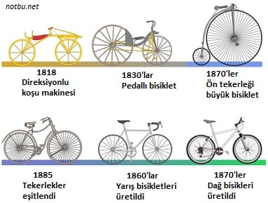 Bisikletin gelişiminde rol oynayan mucitler