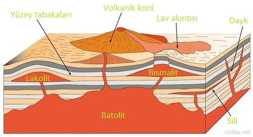 Derinlik volkanizması