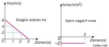 Negatif ivme grafiği