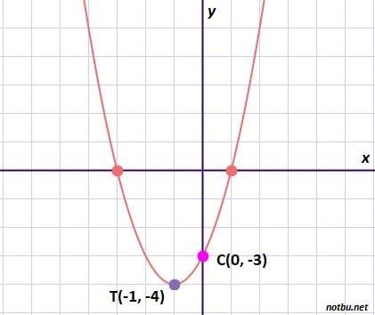 Parabol denklemi yazma