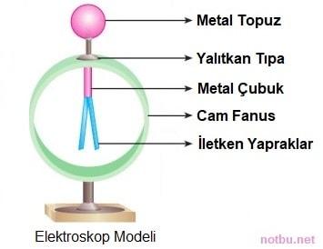 Elektroskop nedir