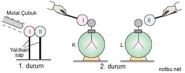 Elektroskop yaprak hareketleri