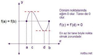 Rolle teoremi