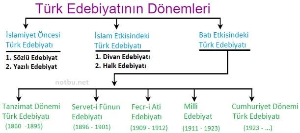 Türk edebiyatının dönemleri