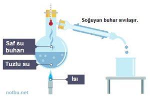 Tuzlu su nasıl ayrılır