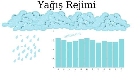 Yağış rejimi nedir